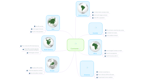 Mind Map: Continents