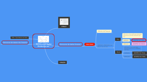 Mind Map: Estruturas de Dados Dividem-se em: