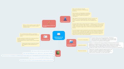 Mind Map: REVISIÓN DE UN DOCUMENTO