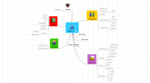 Mind Map: BlogDerson