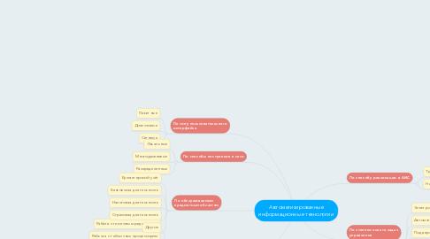 Mind Map: Автоматизированные информационные технологии