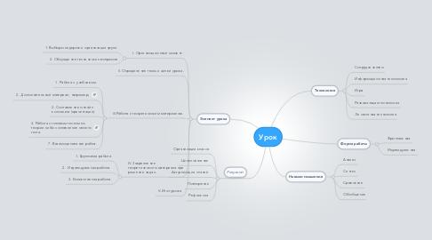 Mind Map: Урок