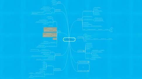 Mind Map: Remedyforce BMC software basics