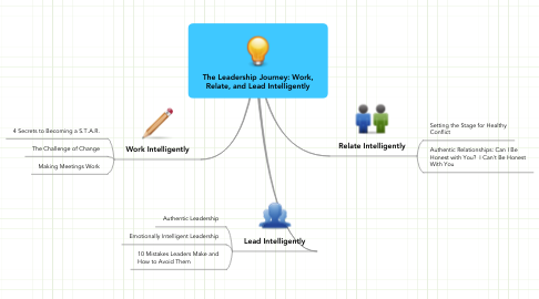 Mind Map: The Leadership Journey: Work, Relate, and Lead Intelligently
