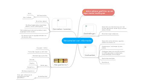 Mind Map: Verzamelen van informatie