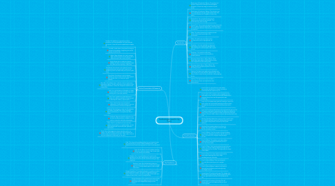 Mind Map: Technologies used in my Film!