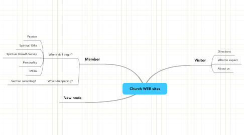 Mind Map: Church WEB sites