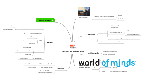 Mind Map: TEDxRdam talk - Arjan El Fassed