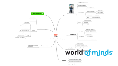 Mind Map: TEDxRdam talk - Jacob van der Goot