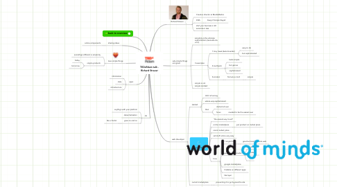 Mind Map: TEDxRdam talk - Richard Straver