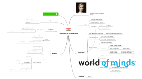 Mind Map: TEDxRdam talk - Frances Gouda