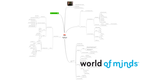 Mind Map: TEDxRdam talk - Igor Nikolic