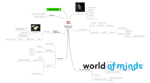Mind Map: TEDxRdam talk - Julian Oliver
