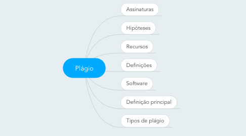 Mind Map: Plágio
