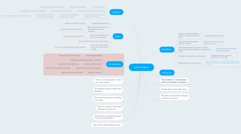 Mind Map: world religions