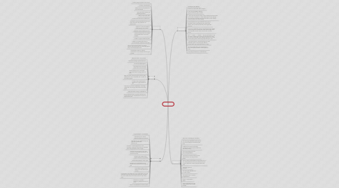 Mind Map: Religions