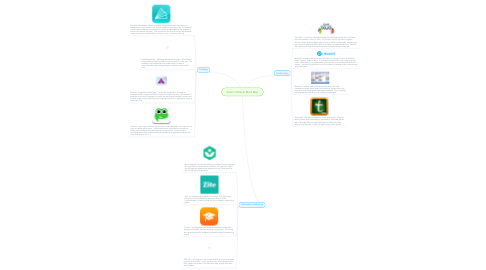 Mind Map: Alison's Mobile Mind Map