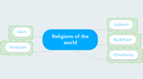 Mind Map: Religions of the world