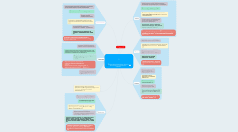 Mind Map: Формы организации разных уровней деятельности в ситуационных заданиях