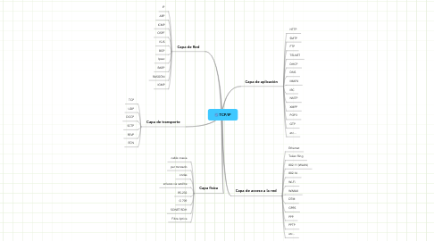 Mind Map: TCP/IP