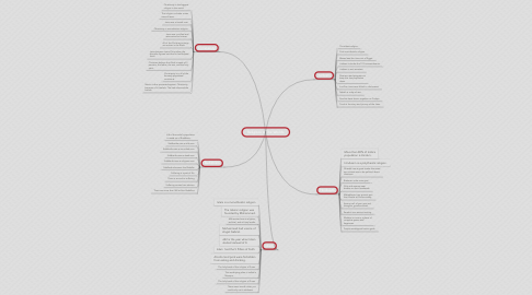 Mind Map: Religions of The Worlds