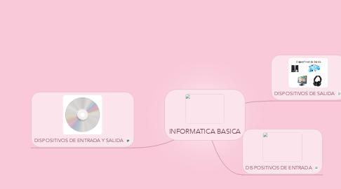 Mind Map: INFORMATICA BASICA