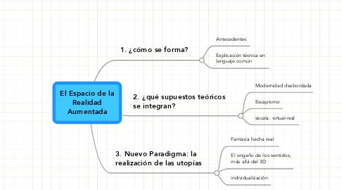 Mind Map: El Espacio de laRealidadAumentada