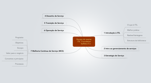 Mind Map: Escopo do exame  ITIL  Foundation        Syllabus 5.x
