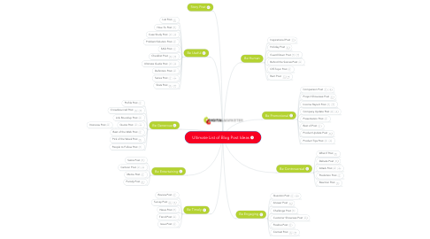 Mind Map: Ultimate List of Blog Post Ideas