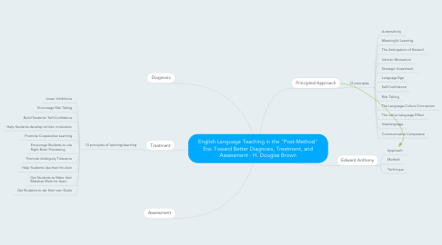 """Mind Map: English Language Teaching in the """"Post-Method"""" Era: Toward Better Diagnosis, Treatment, and Assessment - H. Douglas Brown"""