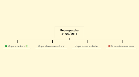 Mind Map: Retrospectiva 31/03/2015