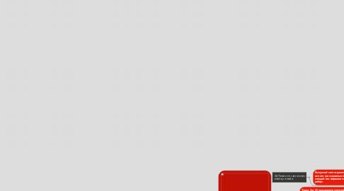 Mind Map: Правильные многогранники.