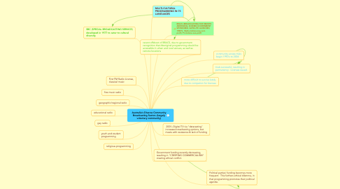 Mind Map: Australia's Diverse Community Broadcasting Sector--(largely voluntary community)