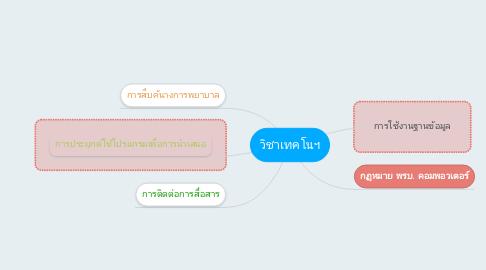 Mind Map: วิชาเทคโนฯ