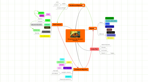 Mind Map: Ecosystem of the Monarch Butterfly
