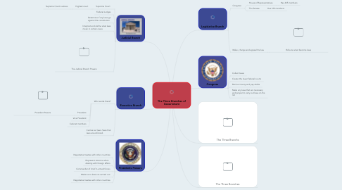 Mind Map: The Three Branches of Government