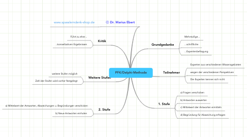 Mind Map: PFK/Delphi-Methode