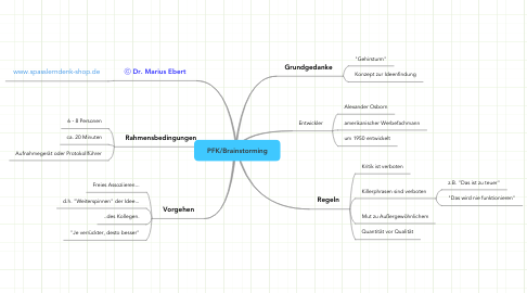 Mind Map: PFK/Brainstorming