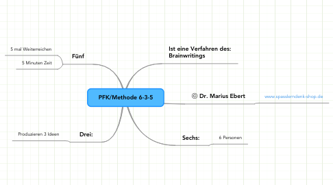 Mind Map: PFK/Methode 6-3-5