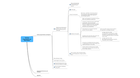 Mind Map: Sustainy Organization and App Models
