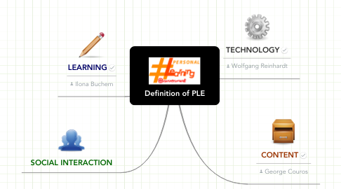 Mind Map: Definition of PLE