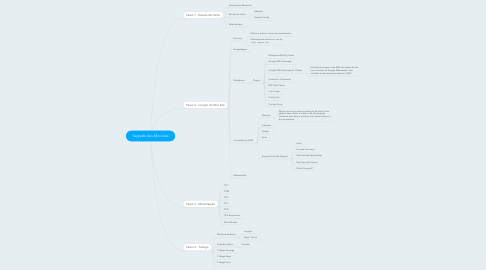Mind Map: Segredo dos Mini sites