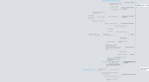 Mind Map: Primeiro Treinamento Ao Vivo Facebook Ultimate Como Evitar ter sua conta Bloqueada