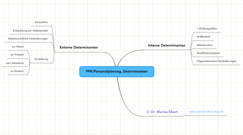 Mind Map: PFK/Personalplanung, Determinanten