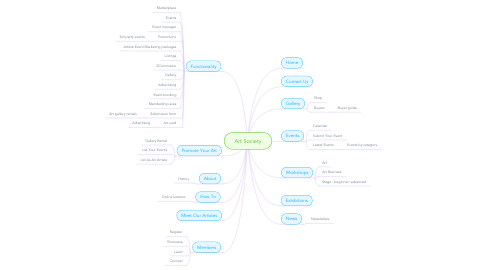 Mind Map: Art Society