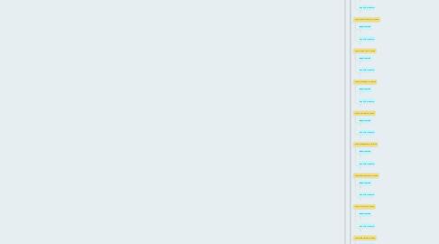 Mind Map: Образование