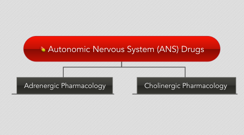 Mind Map: Autonomic Nervous System (ANS) Drugs