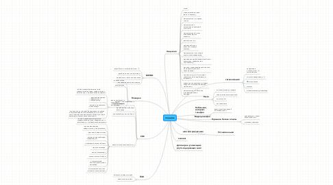 Mind Map: открытие