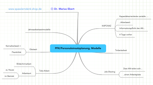 Mind Map: PFK/Personaleinsatzplanung, Modelle