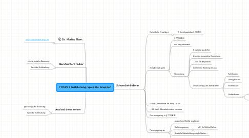 Mind Map: PFK/Personalplanung, Spezielle Gruppen